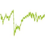 wikifolio-Chart: XOR   Best of Dividend