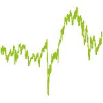 wikifolio-Chart: World Large Cap nach Levermann