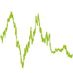 wikifolio-Chart: Geduldsprobe