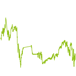 wikifolio-Chart: Make these stocks great (again)