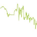 wikifolio-Chart: US - Technologie Champions