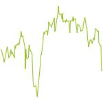 wikifolio-Chart: high leveraged Potentials