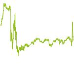 wikifolio-Chart: Dividendenregen 1