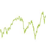 wikifolio-Chart: Neuro-Tradingsystem (DAX-Werte)
