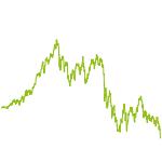 wikifolio-Chart: QualityMix