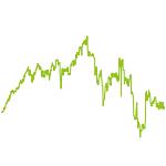 wikifolio-Chart: Mittelstandsaktien