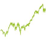 wikifolio-Chart: PE Ratio