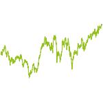 wikifolio-Chart: Top-Aktien 2014 (Der Aktionär)