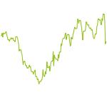 wikifolio-Chart: SunnySideUp
