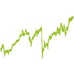 wikifolio-Chart: Hades I