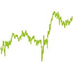 wikifolio-Chart: Value Chancen weltweit