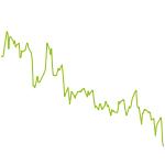 wikifolio-Chart: Aufschwung des Wahnsinns