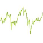 wikifolio-Chart: Diego Max-Momentum