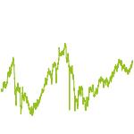wikifolio-Chart: Chancen Emerging Markets