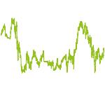 wikifolio-Chart: Antizyklische Value-Strategie
