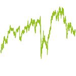 wikifolio-Chart: LOW-10