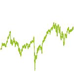 wikifolio-Chart: OTH-Norisknofun