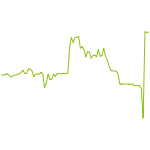 wikifolio-Chart: Lithium 4 ALLE