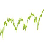 wikifolio-Chart: Das Jackpot!-Depot