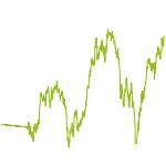 wikifolio-Chart: Go Pure