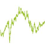 wikifolio-Chart: High Score Weltweit