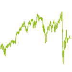 wikifolio-Chart: Sünde, Laster, Unethisches