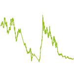 wikifolio-Chart: small caps 'n' hot stocks