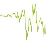 wikifolio-Chart: Unterbewertung & Wachstum