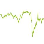 wikifolio-Chart: Mega interest