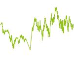 wikifolio-Chart: Rohstoff plus