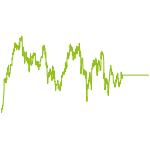wikifolio-Chart: Whitelog Finance - Profit Focus