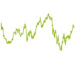 wikifolio-Chart: Performance Top 10 (3.0)