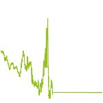 wikifolio-Chart: Meine DIVDAX-Werte