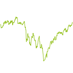 wikifolio-Chart: ETF-Werte worldwide