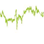wikifolio-Chart: Niedriges KBV Schweiz