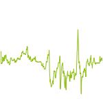 wikifolio-Chart: Trading Tight Aggressive