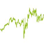 wikifolio-Chart: Fair Value Calculator