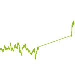 wikifolio-Chart: Deepdivers