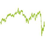 wikifolio-Chart: LR Trade & Invest