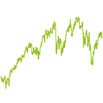 wikifolio-Chart: Aktien Global Diversifiziert
