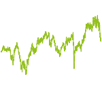 wikifolio-Chart: GelassenLangfristig