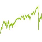 wikifolio-Chart: Globale Dividendenstars