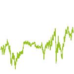 wikifolio-Chart: ContrarianRiskTaking