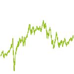 wikifolio-Chart: KopernikusWorld