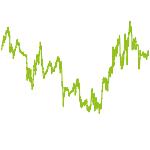 wikifolio-Chart: Top & Flop