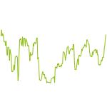 wikifolio-Chart: Carmelita PanicValueTrading