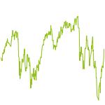 wikifolio-Chart: Marktführer nach Kapitalisierung