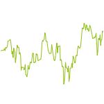wikifolio-Chart: iLoveTrading - Aktien Germany