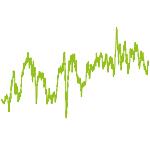 wikifolio-Chart: Biotechnologie und Pharma