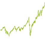 wikifolio-Chart: I.A. Zukunftswerte z